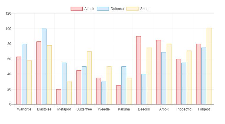 Gráficos Dinâmicos com Eventos – Chart js | MundoJS